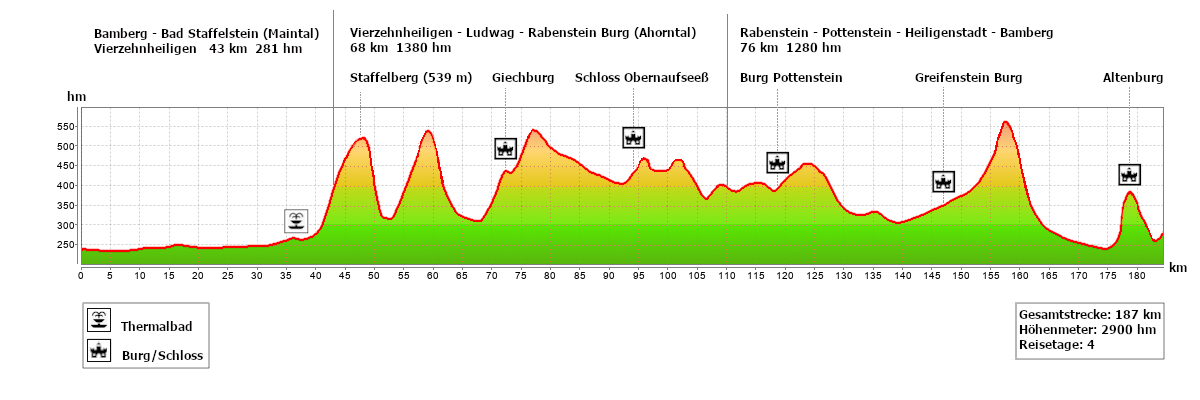 Bierkönig Tour Bamberg Höhenprofil