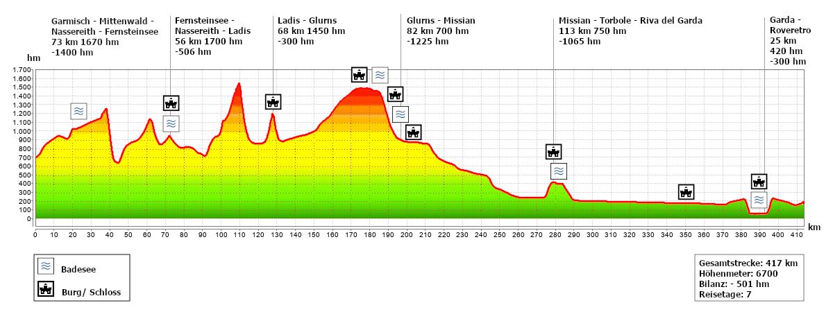 Höhenprofil Alpe